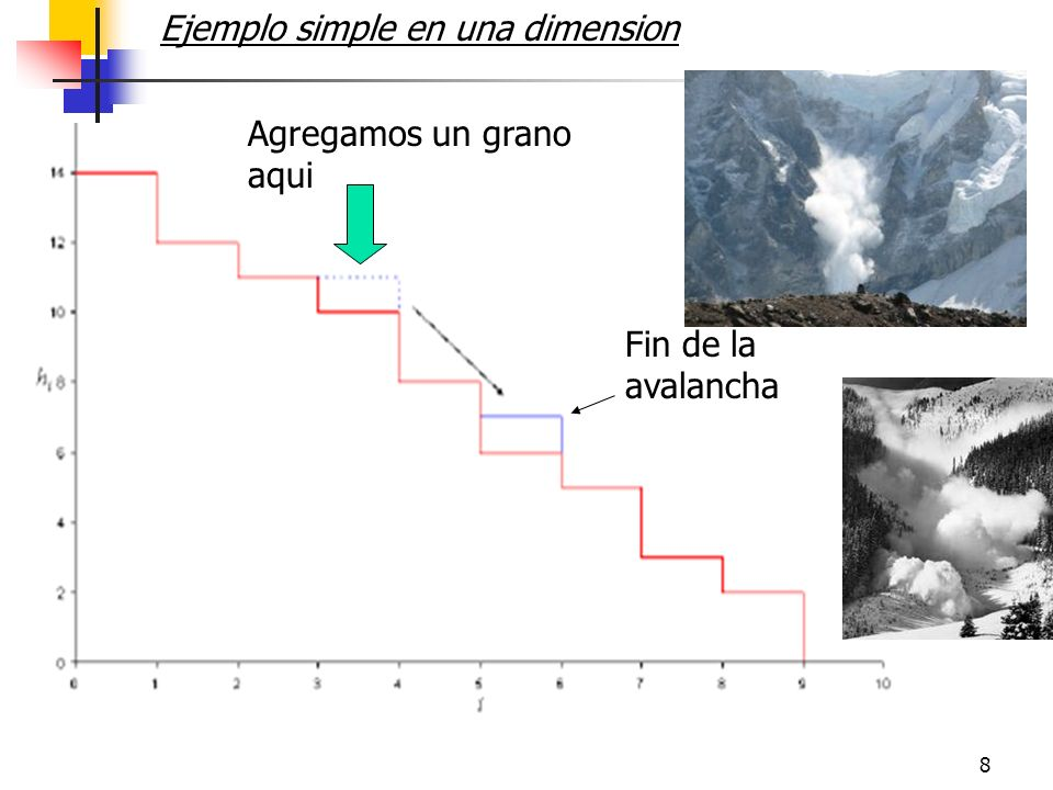 8 Ejemplo simple en una dimension Agregamos un grano aqui Fin de la avalancha