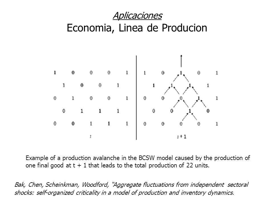 Example of a production avalanche in the BCSW model caused by the production of one final good at t + 1 that leads to the total production of 22 units