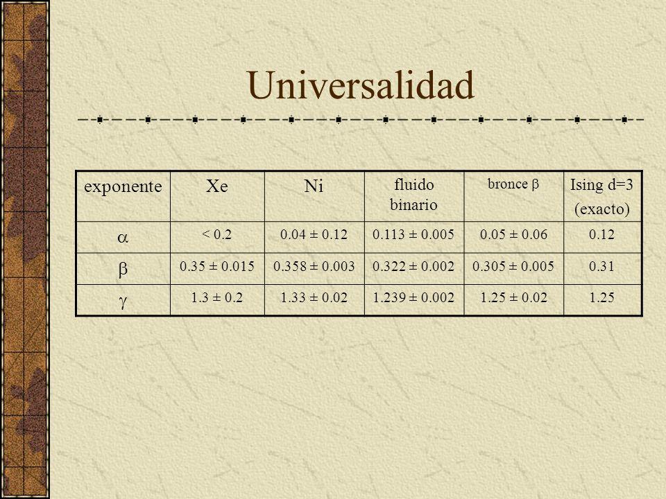 Universalidad exponenteXeNi fluido binario bronce Ising d=3 (exacto) < 0.20.04 ± 0.120.113 ± 0.0050.05 ± 0.060.12 0.35 ± 0.0150.358 ± 0.0030.322 ± 0.0