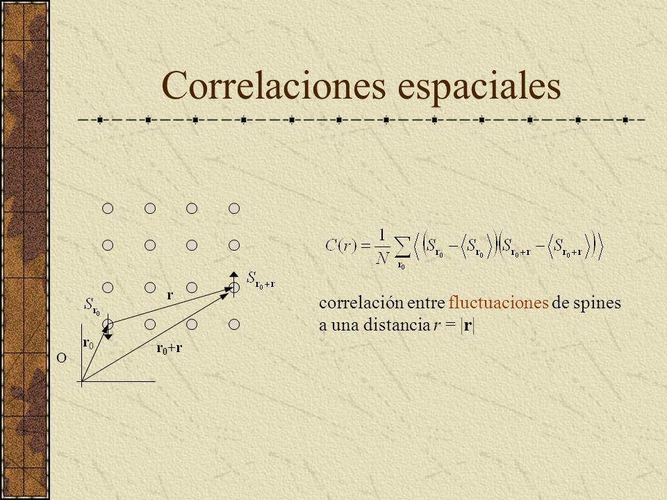 Correlaciones espaciales O r0r0 r r 0 +r correlación entre fluctuaciones de spines a una distancia r = |r|