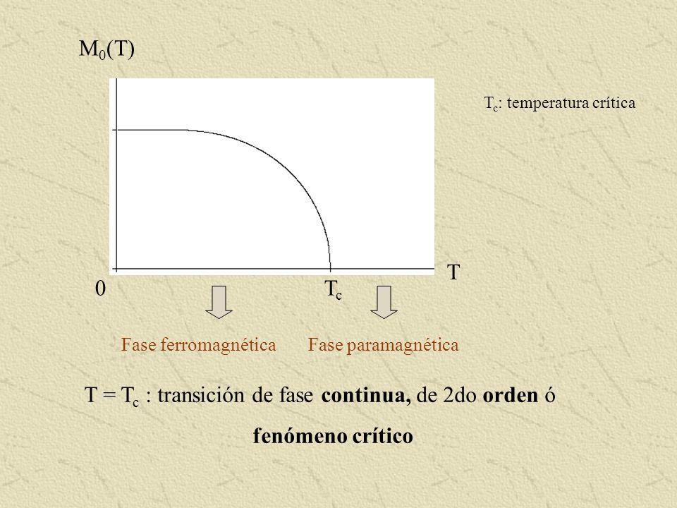 0 T TcTc M 0 (T) Fase ferromagnéticaFase paramagnética T = T c : transición de fase continua, de 2do orden ó fenómeno crítico T c : temperatura crític