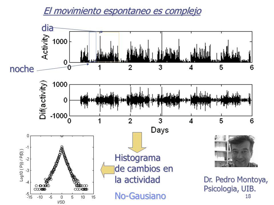 18 dia noche Histograma de cambios en la actividad No-Gausiano Dr. Pedro Montoya, Psicologia, UIB. El movimiento espontaneo es complejo