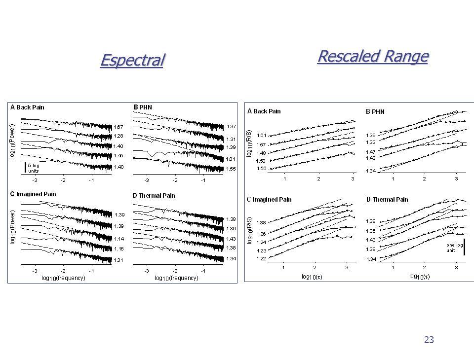 23 Espectral Rescaled Range