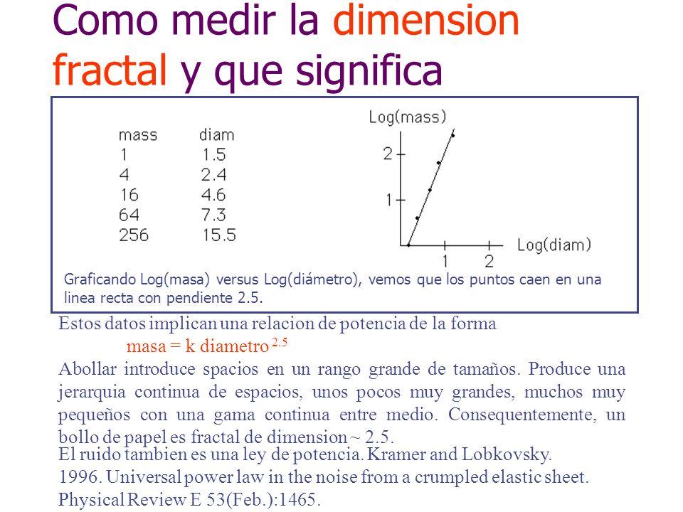 r Tecnica de box counting La pendiente es la dimension fractal Incremtamos la resolucion y contamos box ocupados