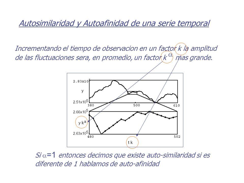 Incrementando el tiempo de observacion en un factor k la amplitud de las fluctuaciones sera, en promedio, un factor k mas grande. Si =1 entonces decim