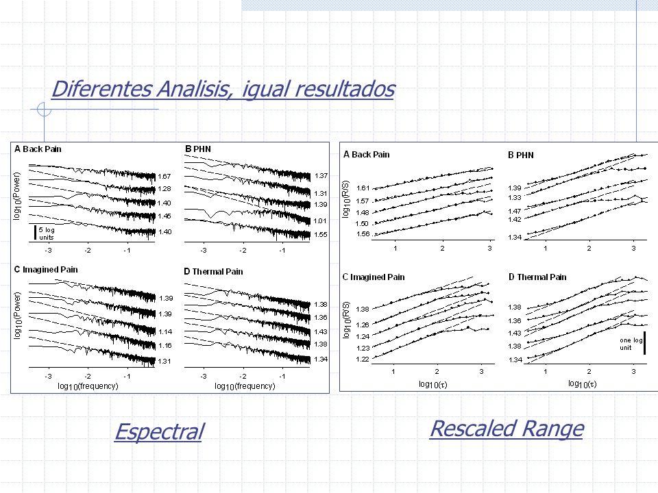 Diferentes Analisis, igual resultados Espectral Rescaled Range