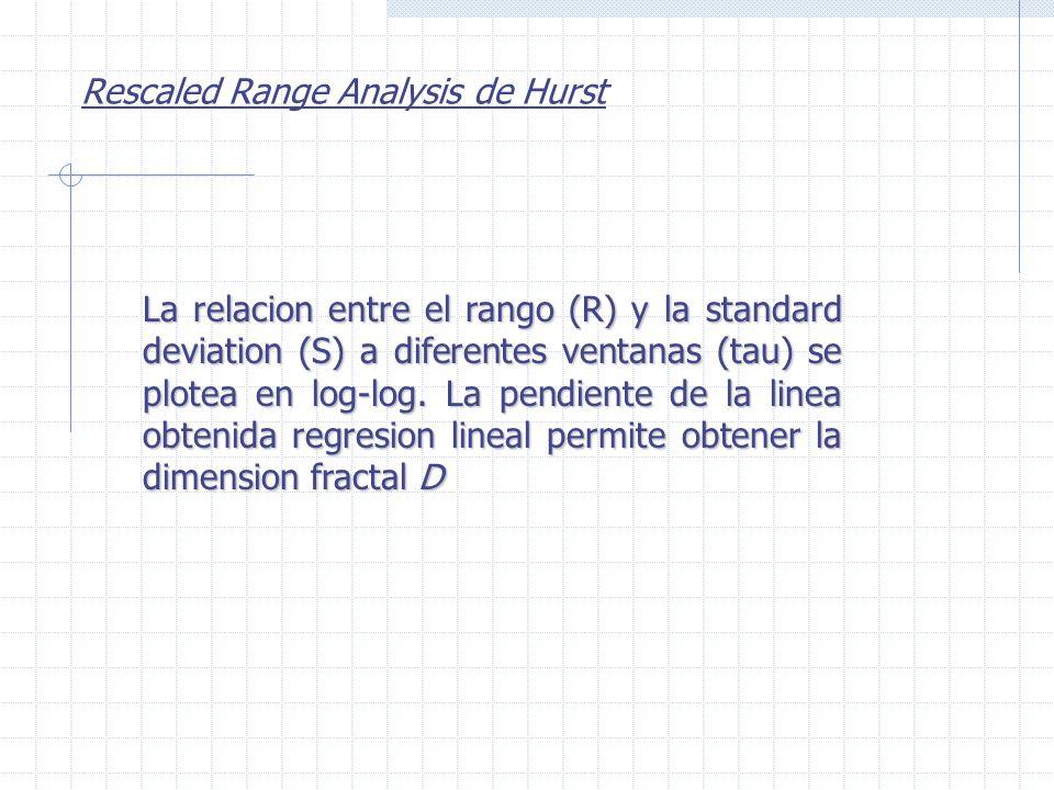 La relacion entre el rango (R) y la standard deviation (S) a diferentes ventanas (tau) se plotea en log-log.