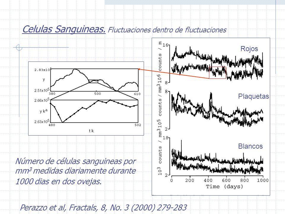 El dolor cronico fluctua Dynamics of pain: Fractal dimension of temporal variability of spontaneous pain differentiates between pain states Jennifer M.