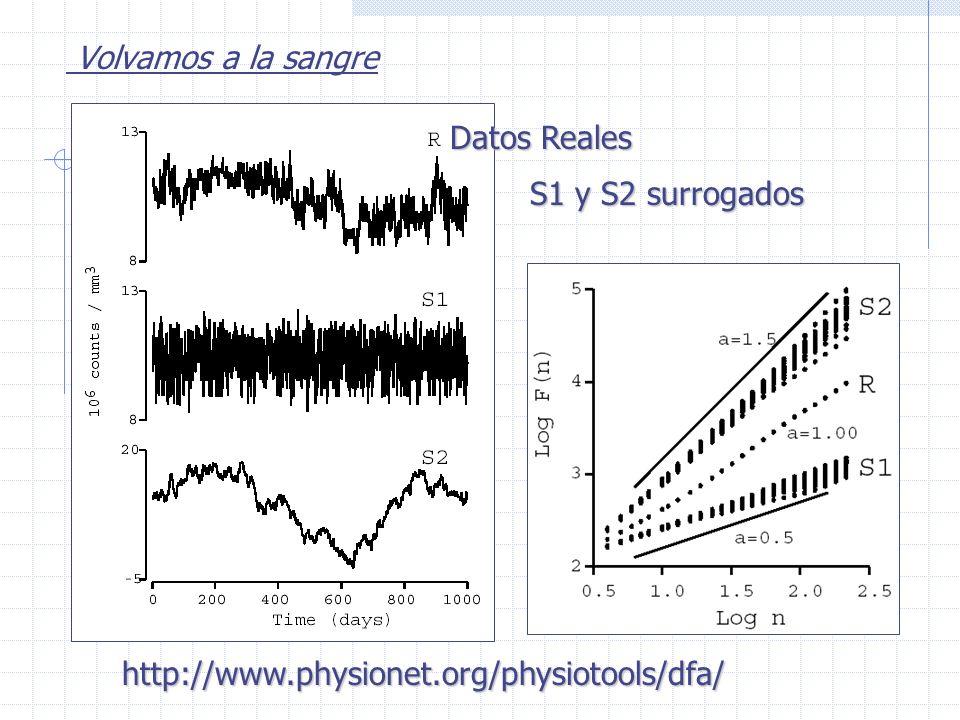 Volvamos a la sangre http://www.physionet.org/physiotools/dfa/ Datos Reales S1 y S2 surrogados