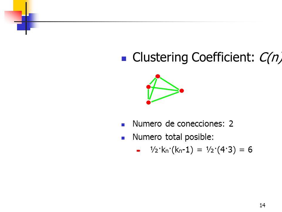 14 Clustering Coefficient: C(n) Numero de conecciones: 2 Numero total posible: ½·k n ·(k n -1) = ½·(4·3) = 6 Friendship