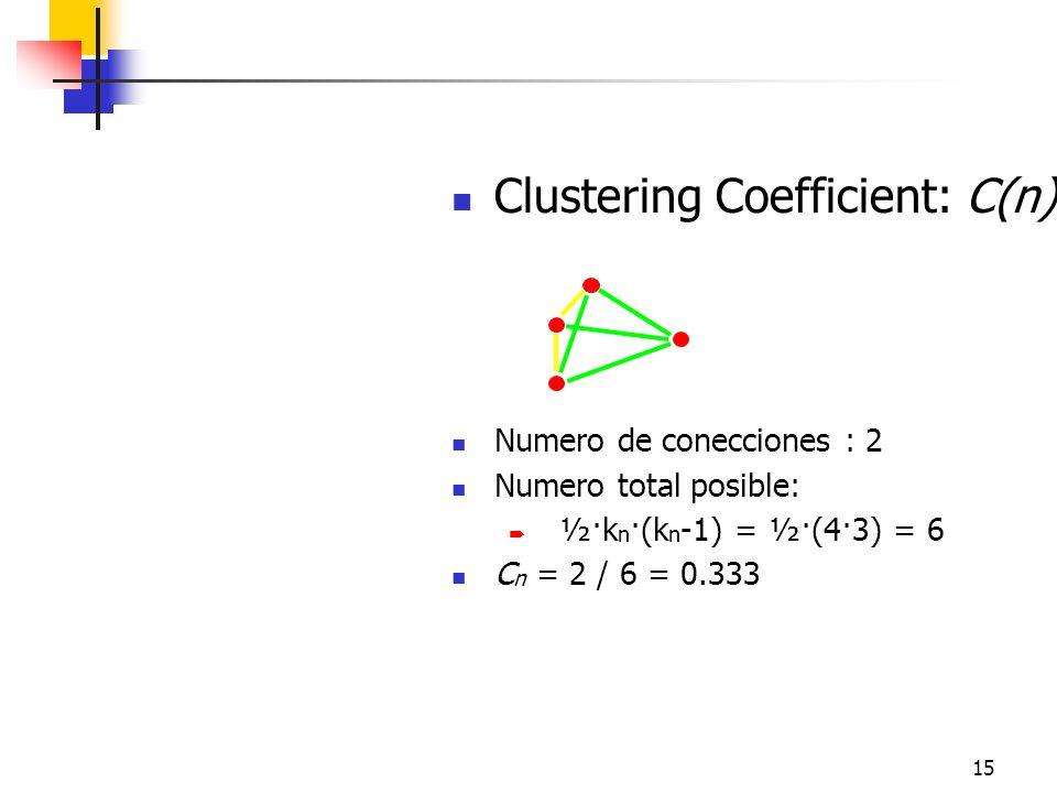 15 Clustering Coefficient: C(n) Numero de conecciones : 2 Numero total posible: ½·k n ·(k n -1) = ½·(4·3) = 6 C n = 2 / 6 = 0.333