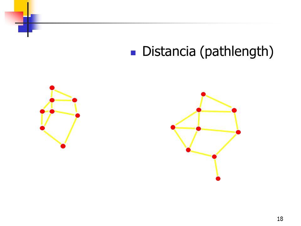 18 Distancia (pathlength) i j Friendship