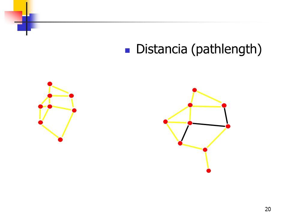 20 Distancia (pathlength) i j Friendship
