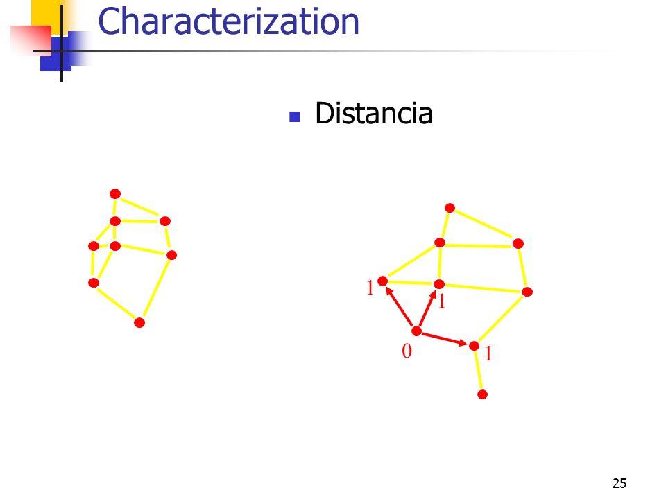 25 Distancia 0 1 1 1 Characterization