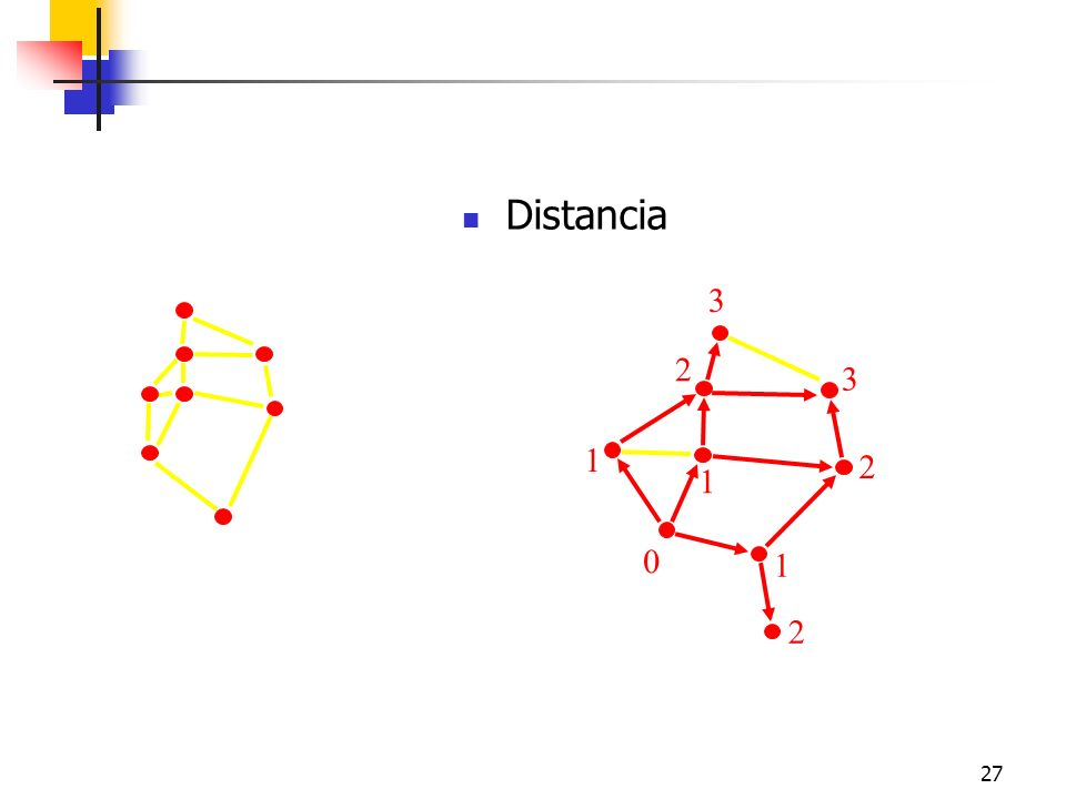 27 Distancia 0 1 1 1 2 2 2 3 3 Distance: length of the shortest paths