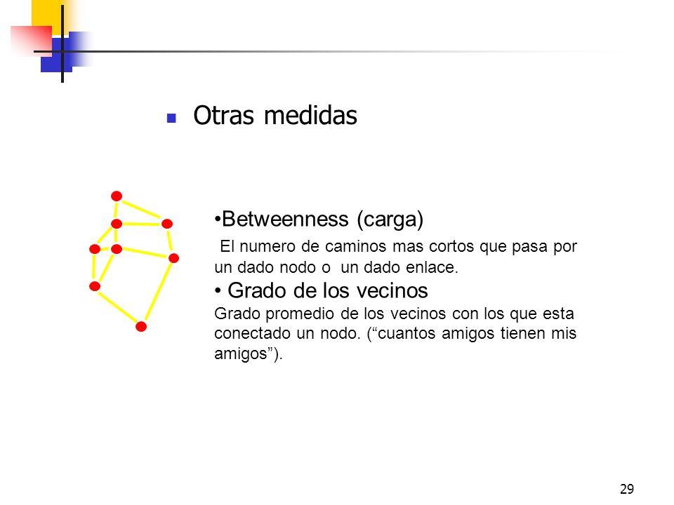 29 Otras medidas Betweenness (carga) El numero de caminos mas cortos que pasa por un dado nodo o un dado enlace. Grado de los vecinos Grado promedio d