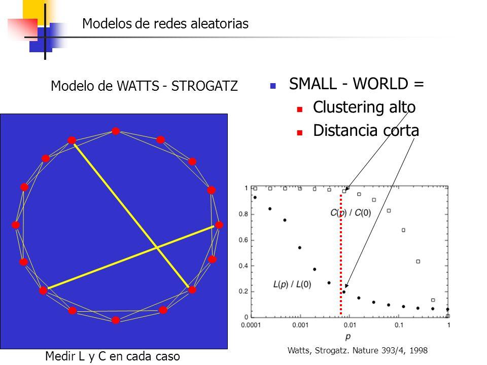 SMALL - WORLD = Clustering alto Distancia corta Watts, Strogatz. Nature 393/4, 1998 Modelo de WATTS - STROGATZ Medir L y C en cada caso Modelos de red