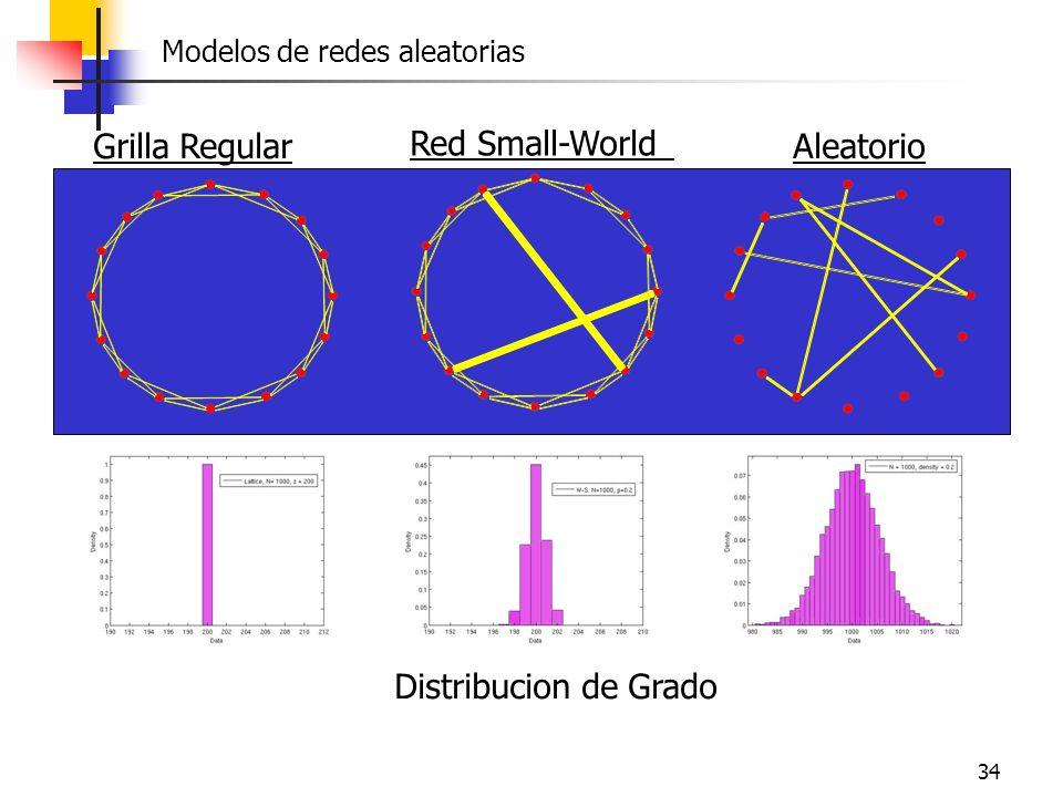 34 Grilla Regular Red Small-World Aleatorio Distribucion de Grado Modelos de redes aleatorias