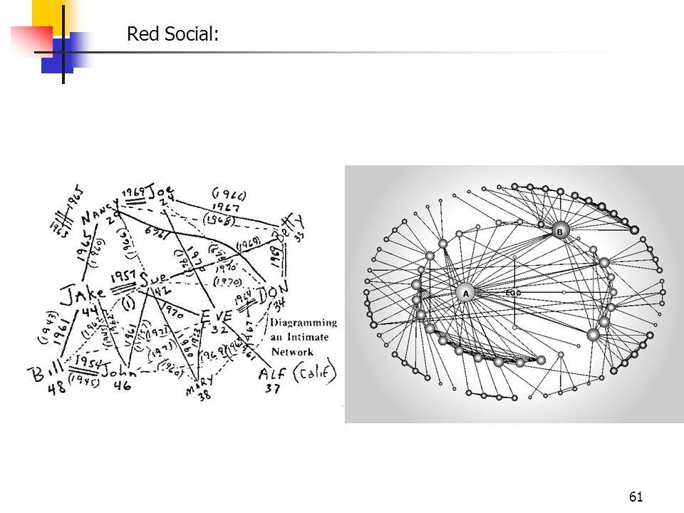 61 Red Social:
