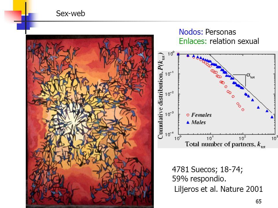 65 Sex-web Nodos: Personas Enlaces: relation sexual Liljeros et al. Nature 2001 4781 Suecos; 18-74; 59% respondio.