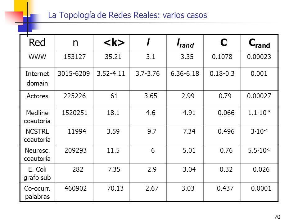70 La Topología de Redes Reales: varios casos Red n ll rand CC rand WWW 153127 35.21 3.1 3.350.10780.00023 Internet domain 3015-62093.52-4.113.7-3.766
