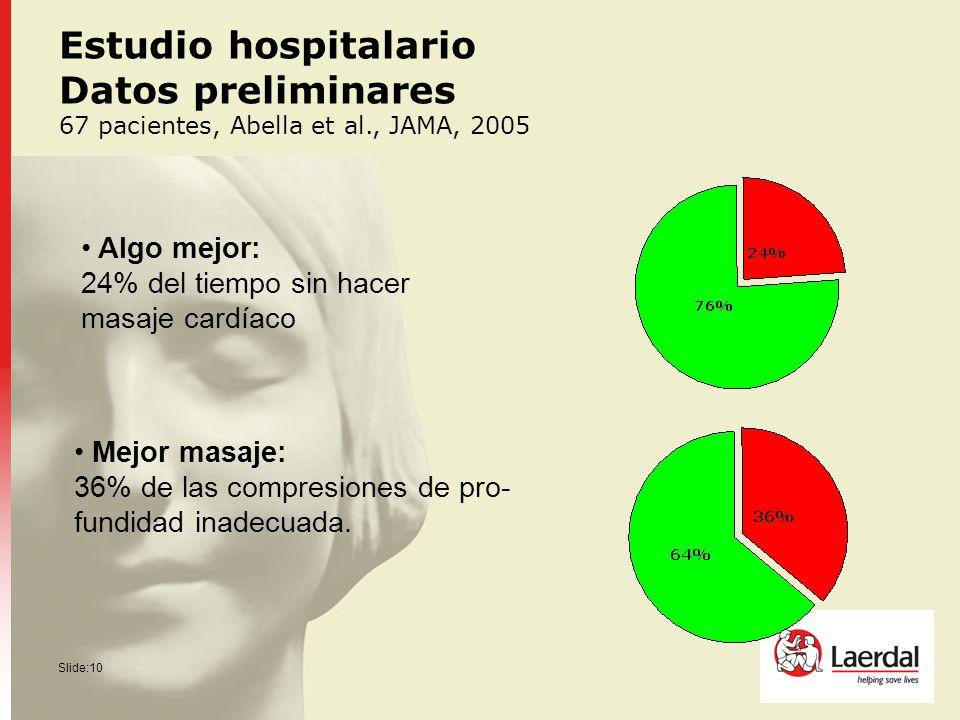 Slide:10 Algo mejor: 24% del tiempo sin hacer masaje cardíaco Mejor masaje: 36% de las compresiones de pro- fundidad inadecuada. Estudio hospitalario