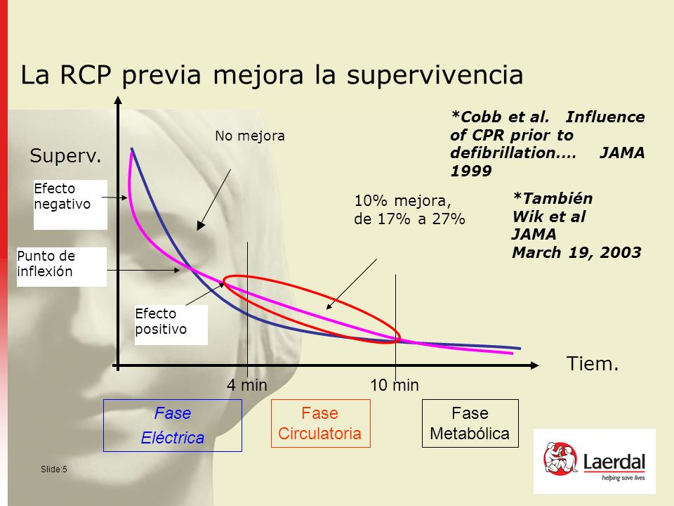 Slide:5 La RCP previa mejora la supervivencia *Cobb et al. Influence of CPR prior to defibrillation.… JAMA 1999 10% mejora, de 17% a 27% Efecto positi