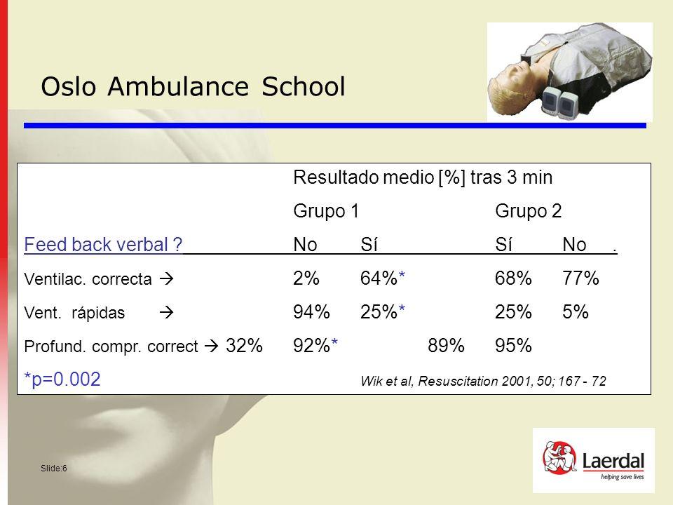 Slide:6 Resultado medio [%] tras 3 min Grupo 1Grupo 2 Feed back verbal ?NoSíSíNo. Ventilac. correcta 2%64%*68%77% Vent. rápidas 94%25%*25%5% Profund.