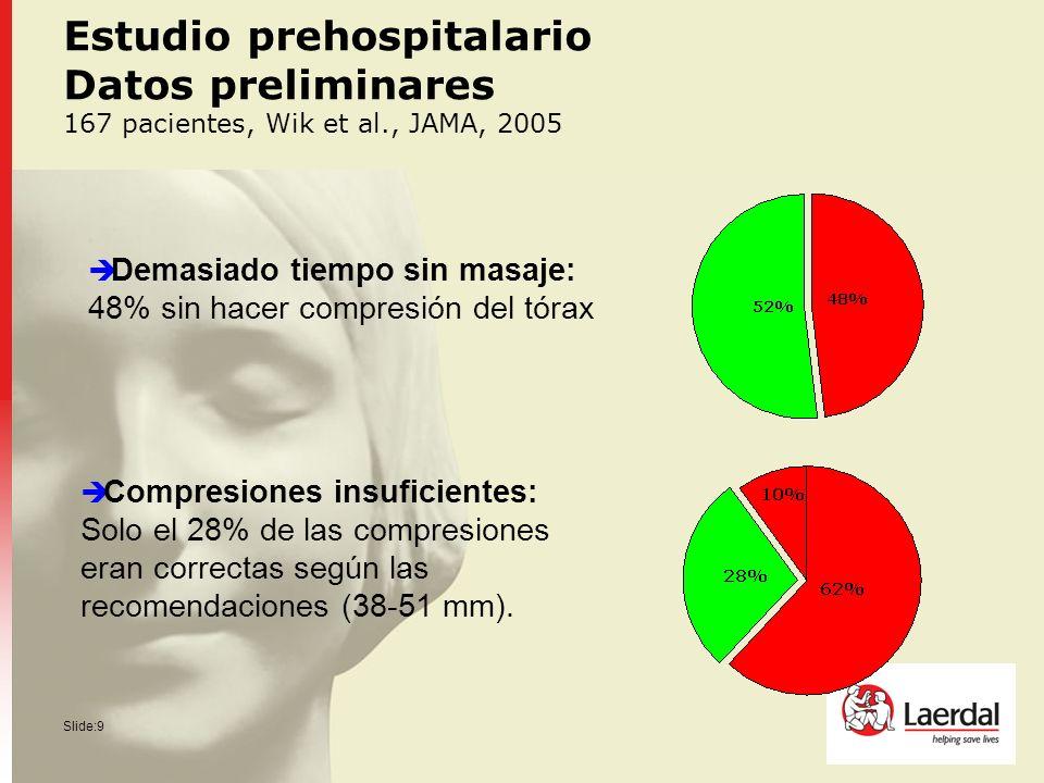 Slide:9 Estudio prehospitalario Datos preliminares 167 pacientes, Wik et al., JAMA, 2005 Demasiado tiempo sin masaje: 48% sin hacer compresión del tór