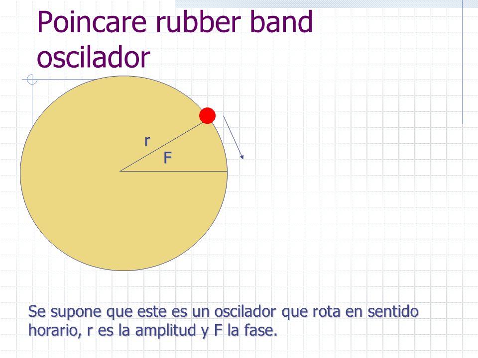 r Se supone que este es un oscilador que rota en sentido horario, r es la amplitud y F la fase.