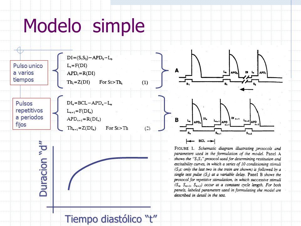 Modelo simple Pulso unico a varios tiempos Pulsos repetitivos a periodos fijos Duracion d Tiempo diastólico t