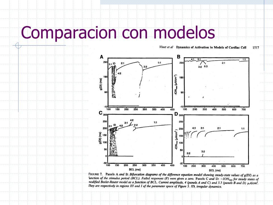 Comparacion con modelos