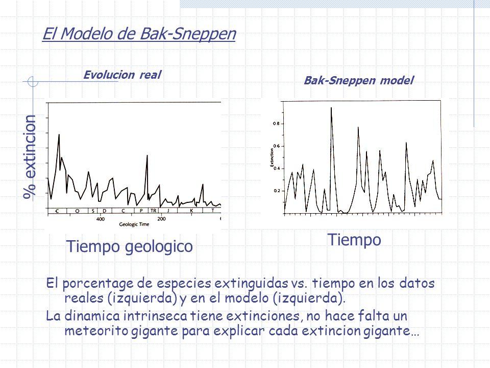 El Modelo de Bak-Sneppen El porcentage de especies extinguidas vs. tiempo en los datos reales (izquierda) y en el modelo (izquierda). La dinamica intr