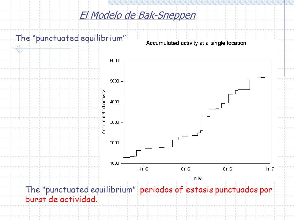 El Modelo de Bak-Sneppen The punctuated equilibrium periodos of estasis punctuados por burst de actividad. The punctuated equilibrium