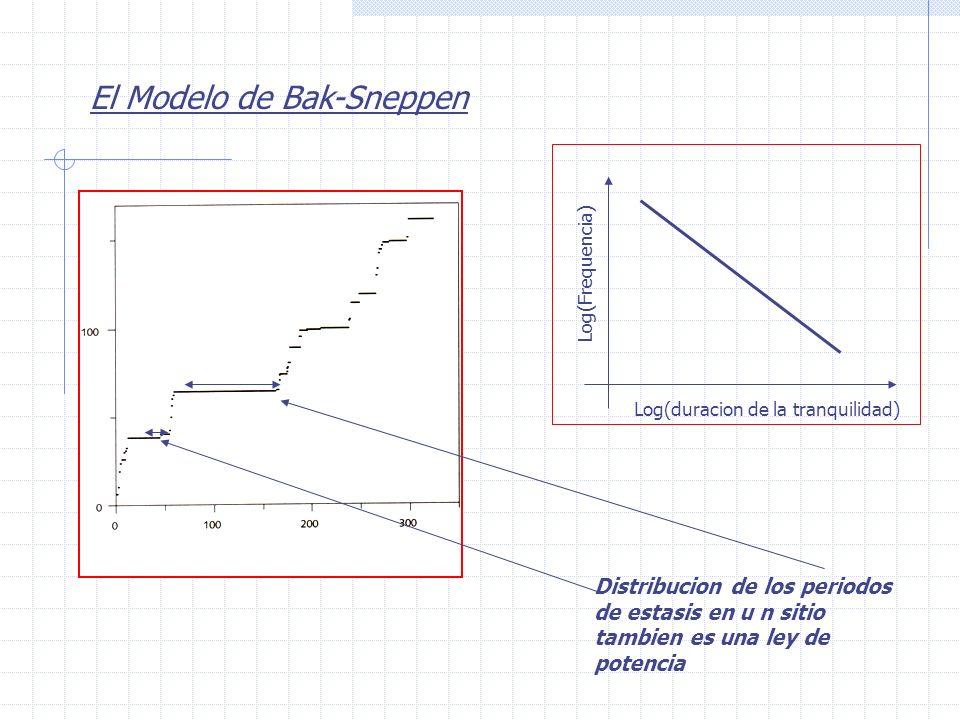 Distribucion de los periodos de estasis en u n sitio tambien es una ley de potencia El Modelo de Bak-Sneppen Log(duracion de la tranquilidad) Log(Freq