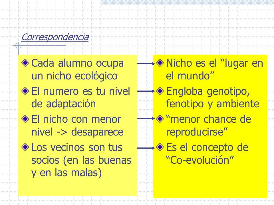 Correspondencia Cada alumno ocupa un nicho ecológico El numero es tu nivel de adaptación El nicho con menor nivel -> desaparece Los vecinos son tus so