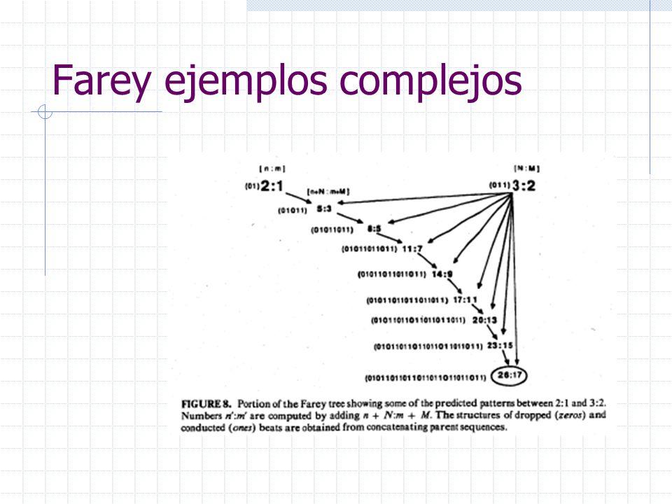 Farey ejemplos complejos