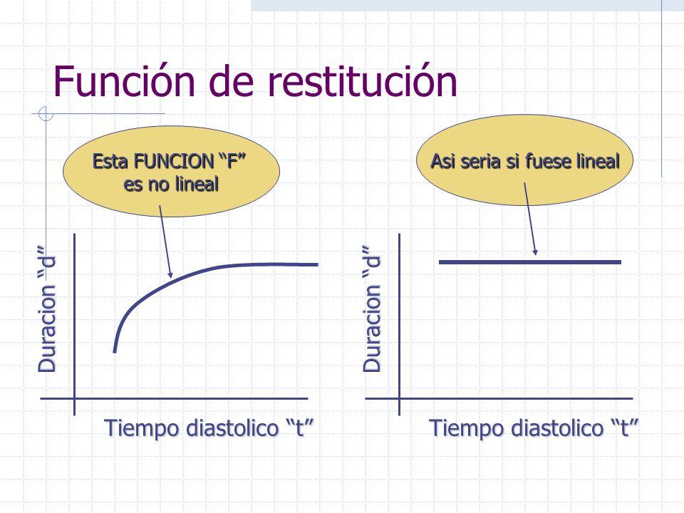 Usamos la función para predecir la dinámica en respuesta a marcapaseo a cualquier frecuencia Modelo hablado: Si repetimos I veces los estimulos espaciados un tiempo L : los potenciales duran d y los intervalos diastólicos t Entonces decimos: t(I+1)=L- d(I) El tiempo diastólico t en el próximo latido (i+1) sera igual a L menos la duración del potencial en este latido (I) La duración del potential próximo será función de t d(i+1)=f(t+1) Con lo que t(I+2)=L- d(I+1) Y asi sucesivamente……