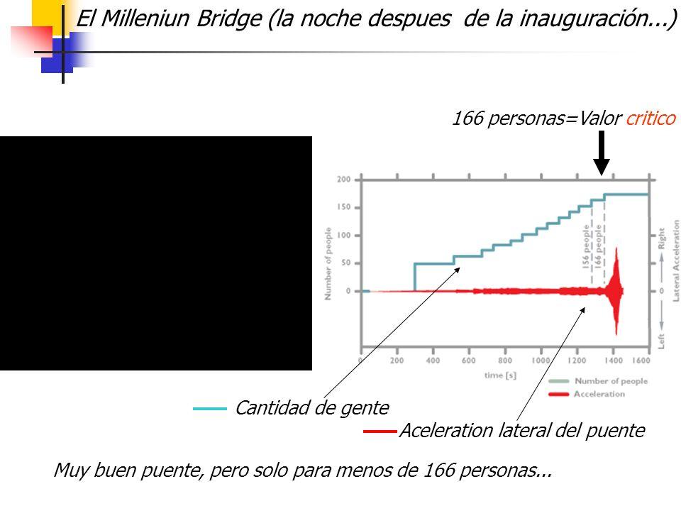 El Milleniun Bridge (la noche despues de la inauguración...) Cantidad de gente Aceleration lateral del puente 166 personas=Valor critico Muy buen puen