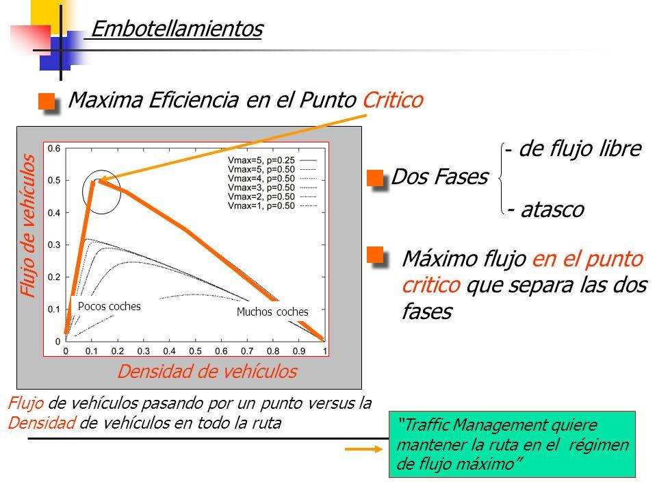 Embotellamientos Maxima Eficiencia en el Punto Critico Flujo de vehículos pasando por un punto versus la Densidad de vehículos en todo la ruta Máximo