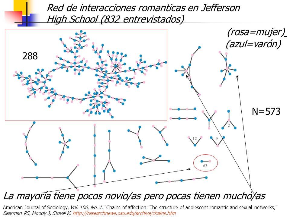 (azul=varón) Red de interacciones romanticas en Jefferson High School (832 entrevistados) (rosa=mujer) La mayoría tiene pocos novio/as pero pocas tien