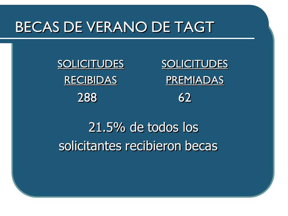 BECAS DE VERANO DE TAGT SOLICITUDES RECIBIDAS 288 SOLICITUDES RECIBIDAS 288 SOLICITUDES PREMIADAS 62 21.5% de todos los solicitantes recibieron becas 21.5% de todos los solicitantes recibieron becas