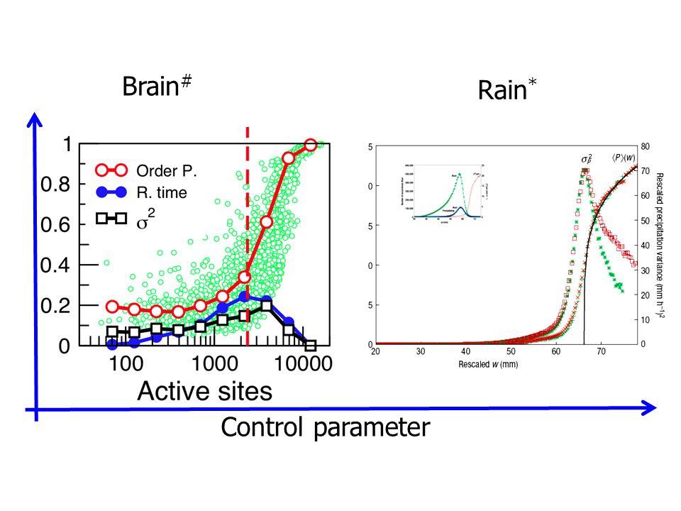 Rain * Control parameter Brain #