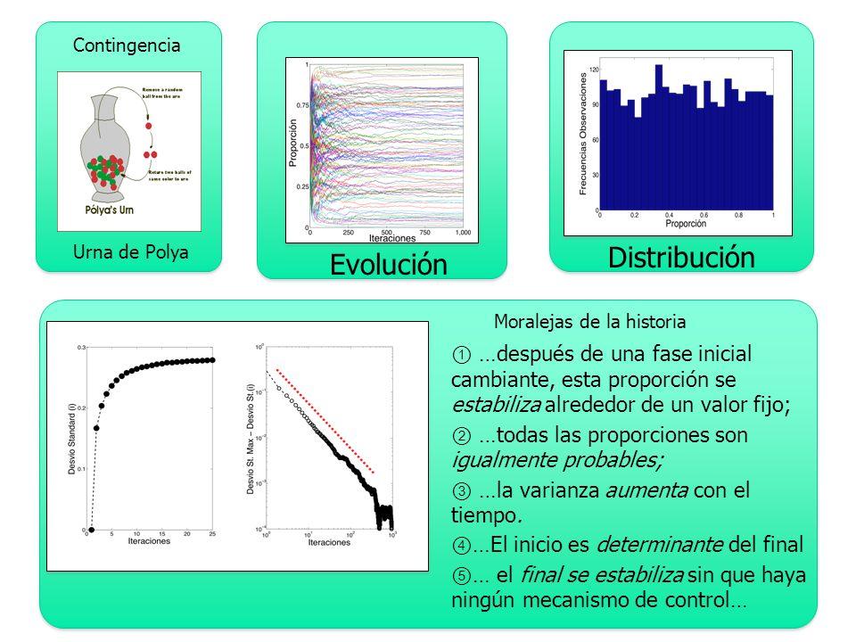 La misma perturbacion genera avalanchas de todos los tamanios (genera fractales)