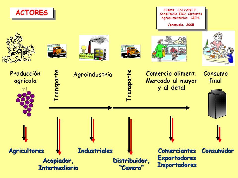 Agricultores Acopiador,Intermediario IndustrialesComerciantesExportadoresImportadoresConsumidor ACTORESACTORES Producción agrícola Consumo final Distr