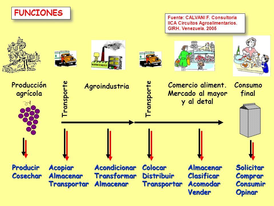 FUNCIONESFUNCIONES ProducirCosecharAcondicionarTransformarAlmacenarAlmacenarClasificarAcomodarVenderSolicitarComprarConsumirOpinar Producción agrícola