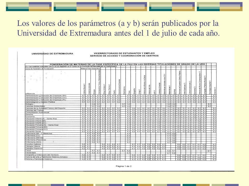 Los valores de los parámetros (a y b) serán publicados por la Universidad de Extremadura antes del 1 de julio de cada año.