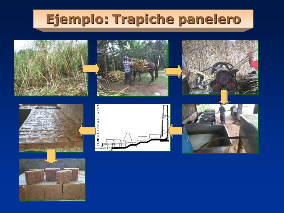 Ejemplo: Trapiche panelero FUENTE: CORPOICA-CIMPA, 1992.