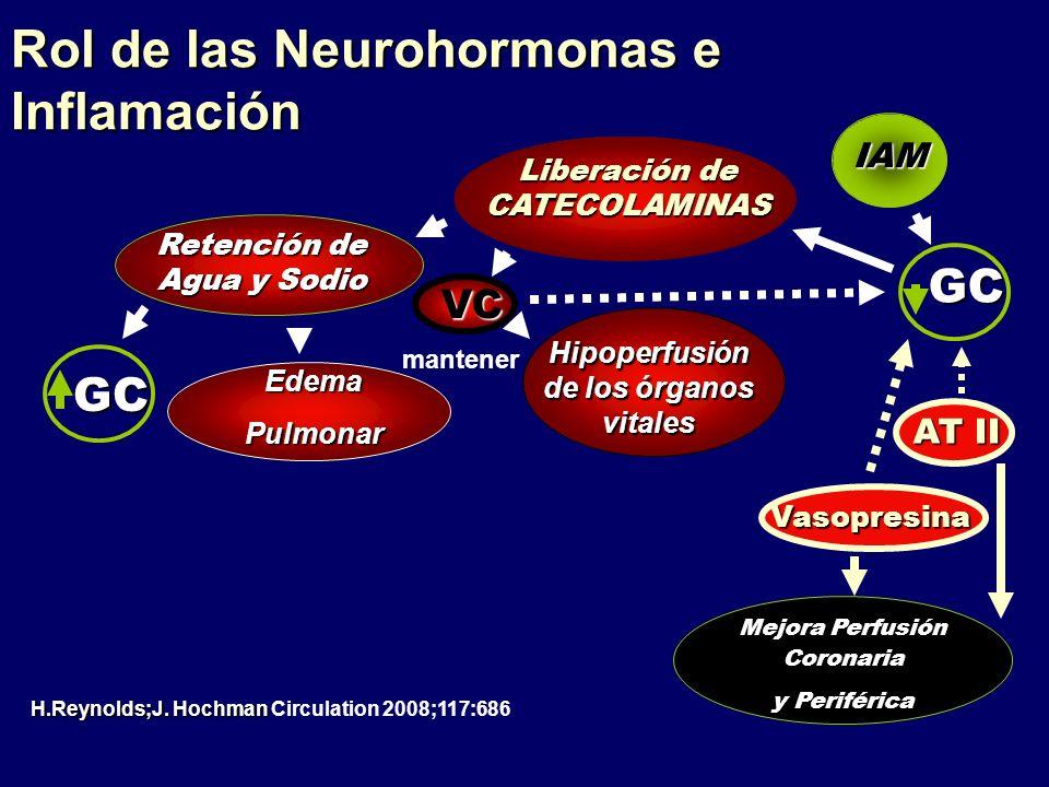 Liberación de CATECOLAMINAS Hipoperfusión de los órganos vitales Vasopresina Retención de Agua y Sodio VC GC Edema Pulmonar IAM EdemaPulmonar mantener