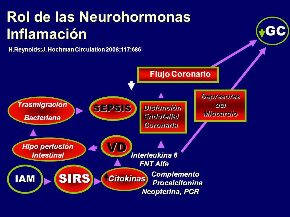 Rol de las Neurohormonas Inflamación GC H.Reynolds;J. Hochman H.Reynolds;J. Hochman Circulation 2008;117:686. Complemento. Procalcitonina Neopterina,